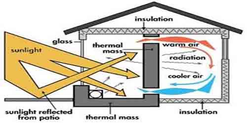 Passive solar heating basics. This is so cool--what my ...