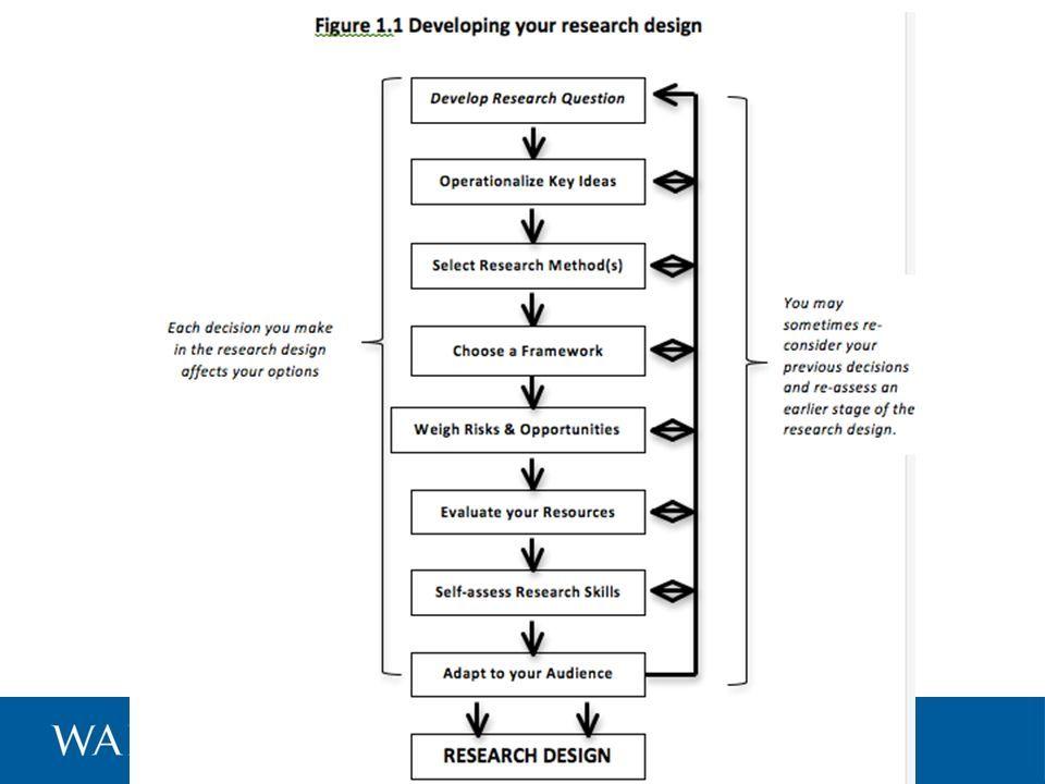 Quantitative Method Design Google Search Research Science Nerd Dissertation Study