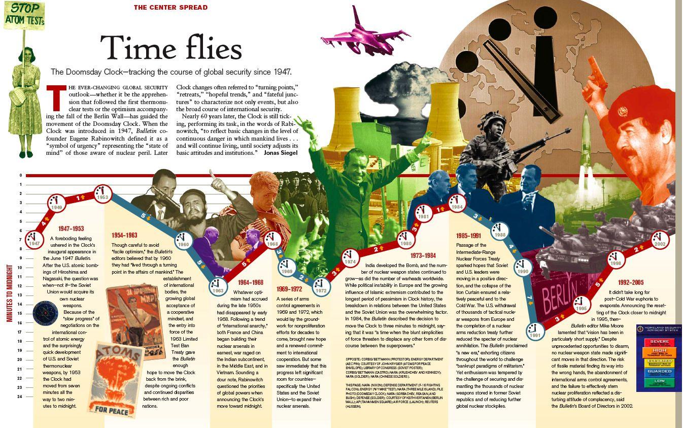 Arms Race Doomsday Timeline
