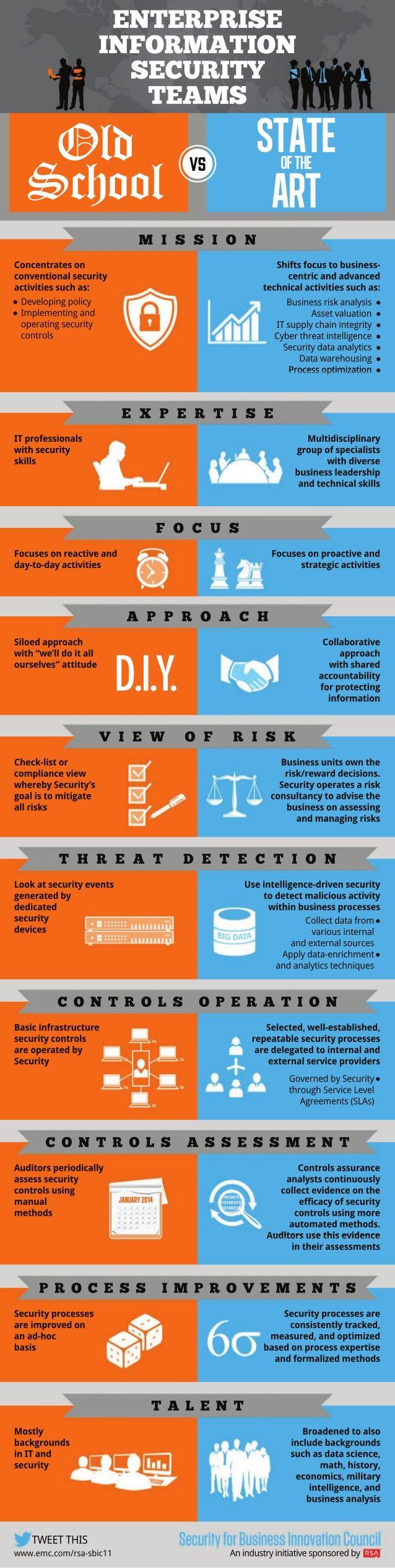 Infographics Enterprise Information Security Teams Computer Security Cyber Security Infographic