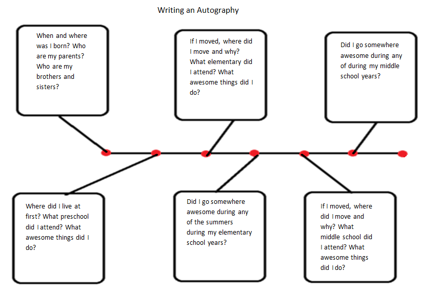 An autobiography graphic organizer for middle school