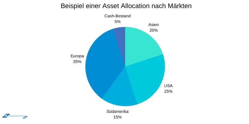 Asset Allocation Definition Und Bedeutung Bei Robo Advisorn In 2020 Geldanlage Europa Sets