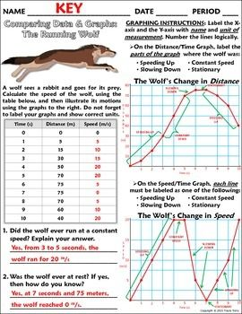 Worksheet: Graphing, Distance, and Displacement w/ The ...