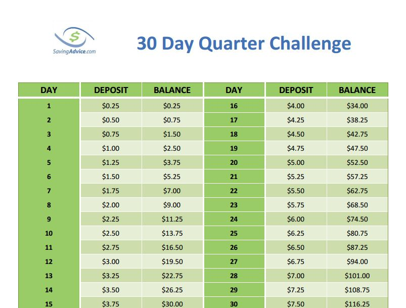 30 Day Money Saving Challenge: Save $100 in One Month with ...