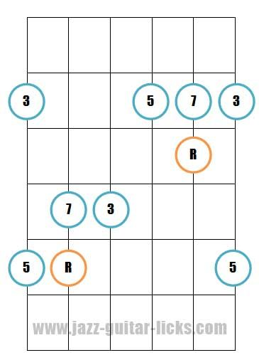 Major 7th guitar arpeggio pattern 2   Κιθάρα   Pinterest   Guitars ...