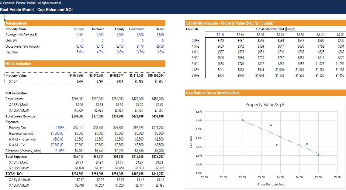 Real estate development - financial modeling and pro forma template - inspiration 10 income statement projections