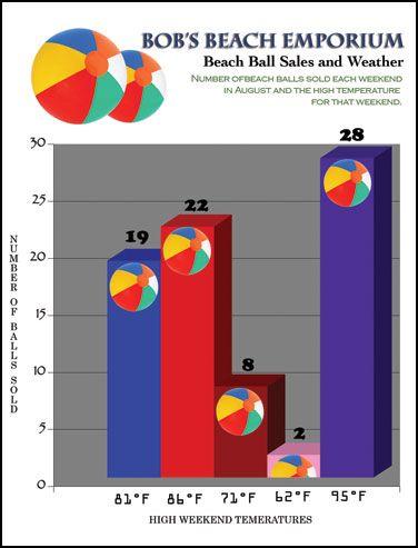 Bad Chart Example | Statistics Bad Graphs | Charts, graphs, Chart