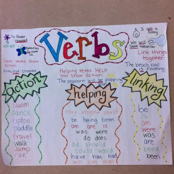 Verbs Anchor Chart By Rpc
