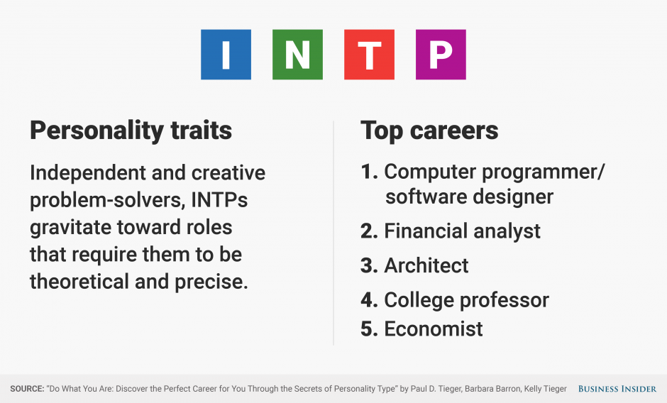 The Best Jobs For Every Personality Type Personality Types Personality Personality Traits