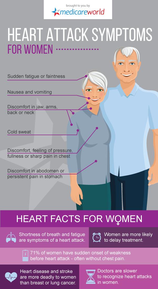 Heart Attack Symptoms for Women | Heart attack symptoms ...