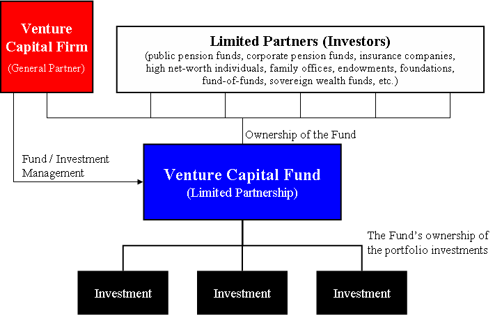 Difference Between Private Equity Venture Capital Investing