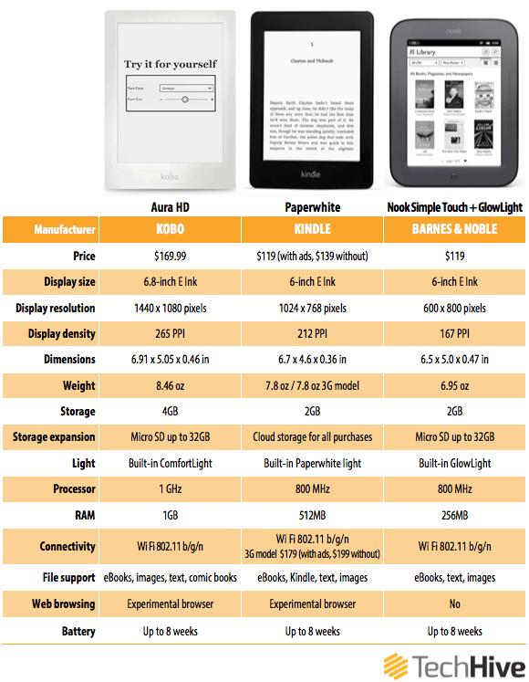 Kindle Vs Sony Reader: Paperwhite, Glowlight Ve Aura 'nın Karşılaştırması