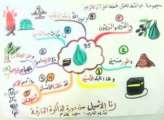 خرائط ذهنية لتحفيظ الاطفال قصار السور موارد المعلم Blog Posts Blog Art