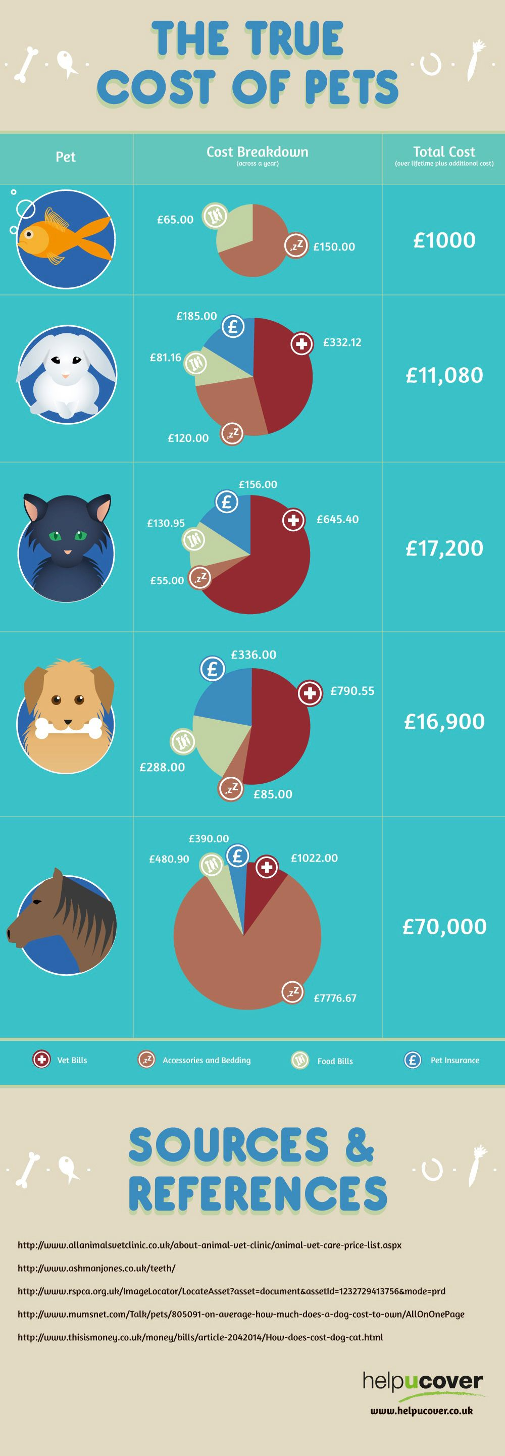 Pet Care Insight Into Expenses Animal Pets Pet Care Dog