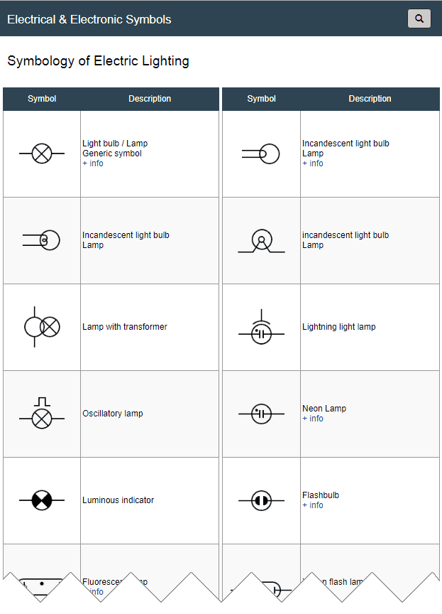 Electric Lighting Symbols Symbols Of Elements And Qualities Related