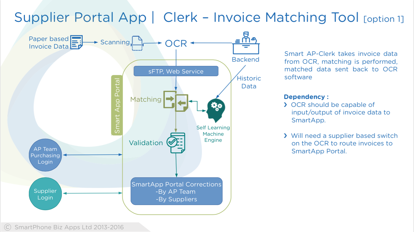 Smart APClerk Takes Invoice Data From OCR Matching Is Performed - Invoice ocr software