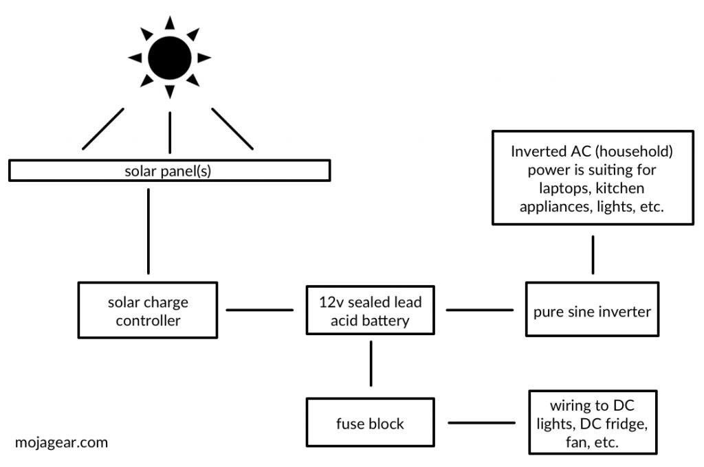 Solar Power Diagram AC DC Van RV Conversion