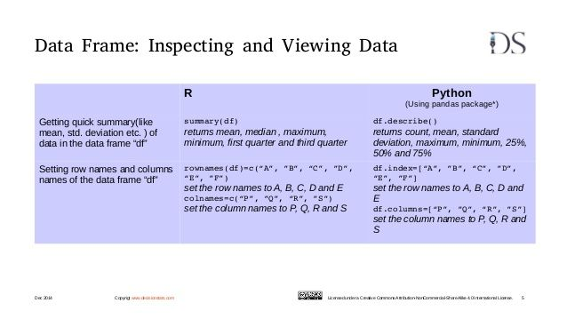 Data Frame: Inspecting and Viewing Data R Python (Using pandas ...