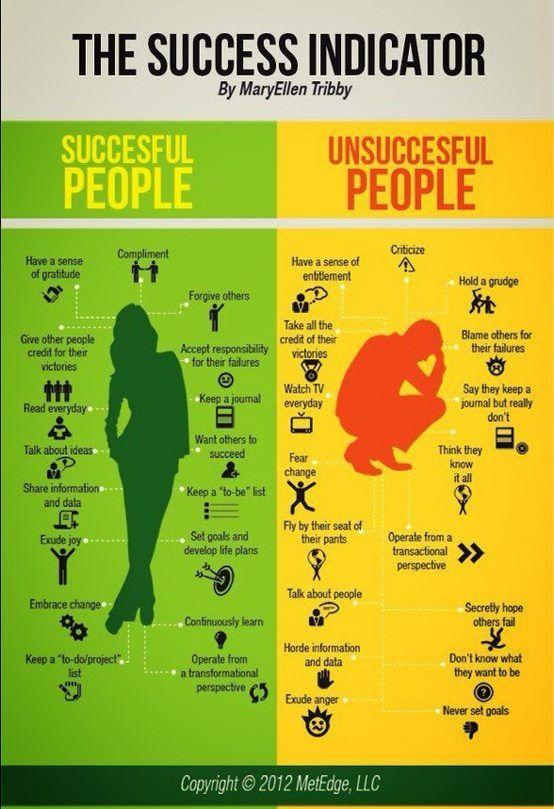 or Happy vs. Unhappy People