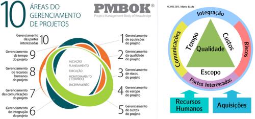 Project Model Canvas Funde Projeto E Negócio