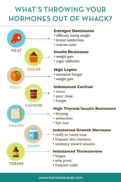 What's throwing your hormones out of whack? #SaraGottfriedMD #HormoneReset #Hormones #HealthIssues #...