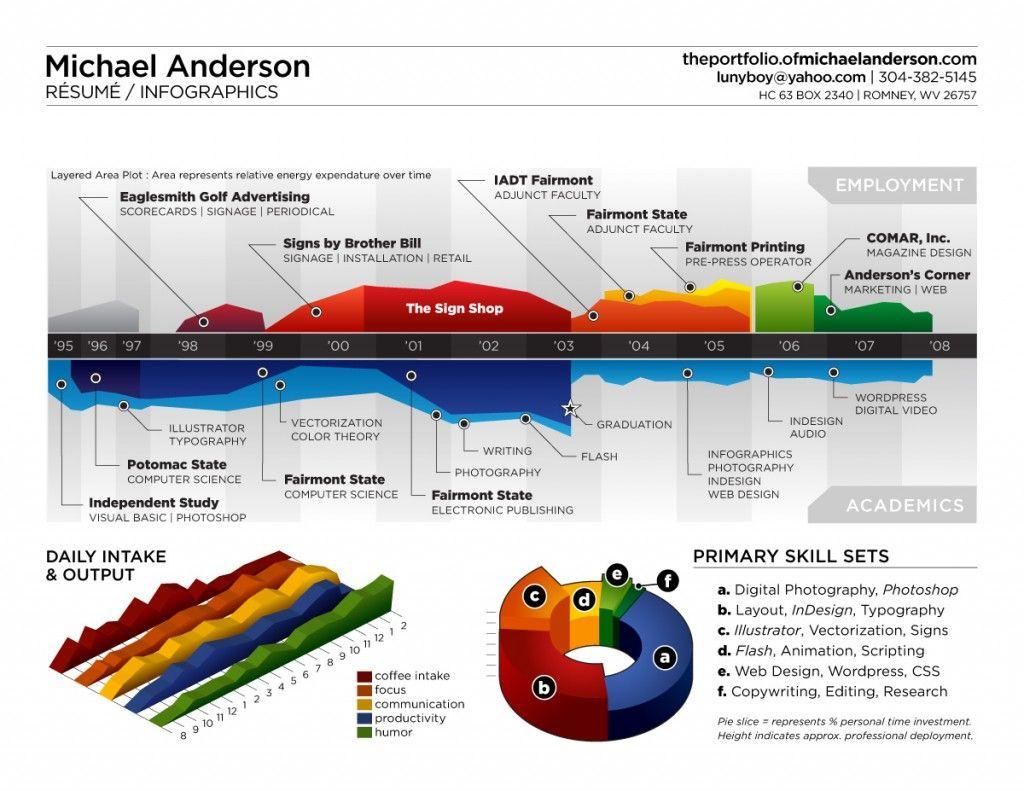 landscape resumes architect resume resume format pdf sample resume