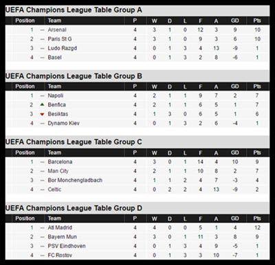 Uefa Championz Ligi Mechi Za 5 Za Makundi Jumanne 22 Novemba 2016 Kundi E Cska Moscow 1 Bay Champions League Table League Table Uefa Champions League Table