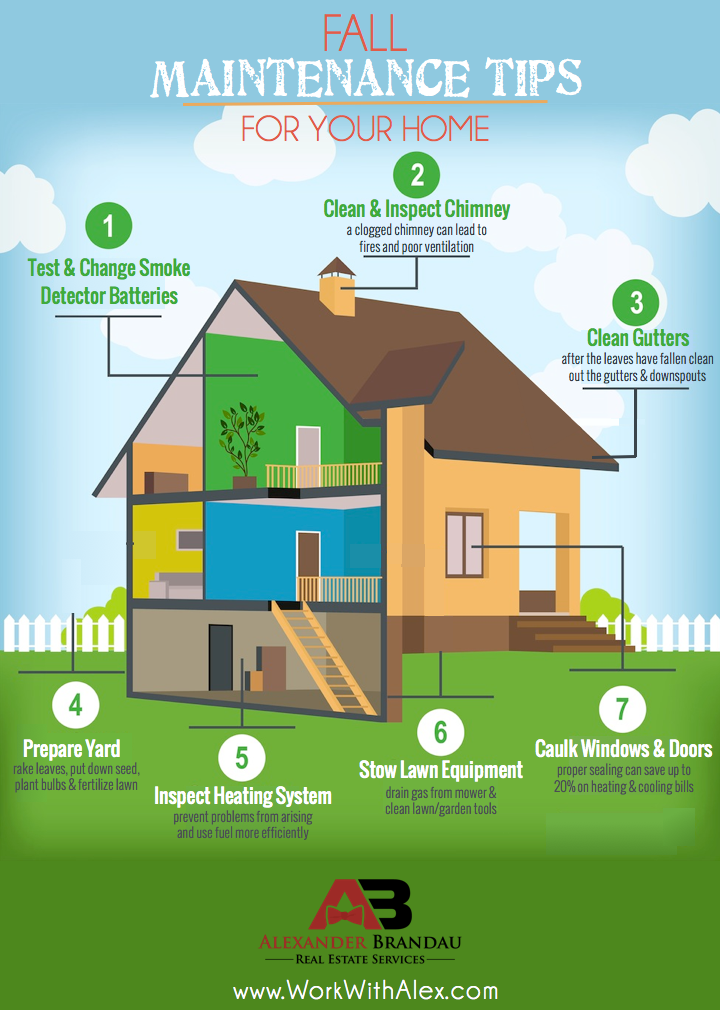 Inforgraphics Fall Tips On Home Maintenance Google Search Fall
