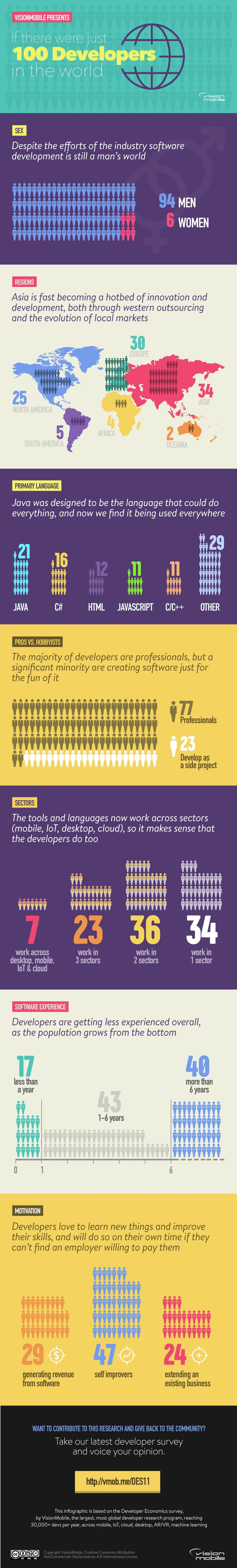 If There were 100 Developers in the World #Infographic