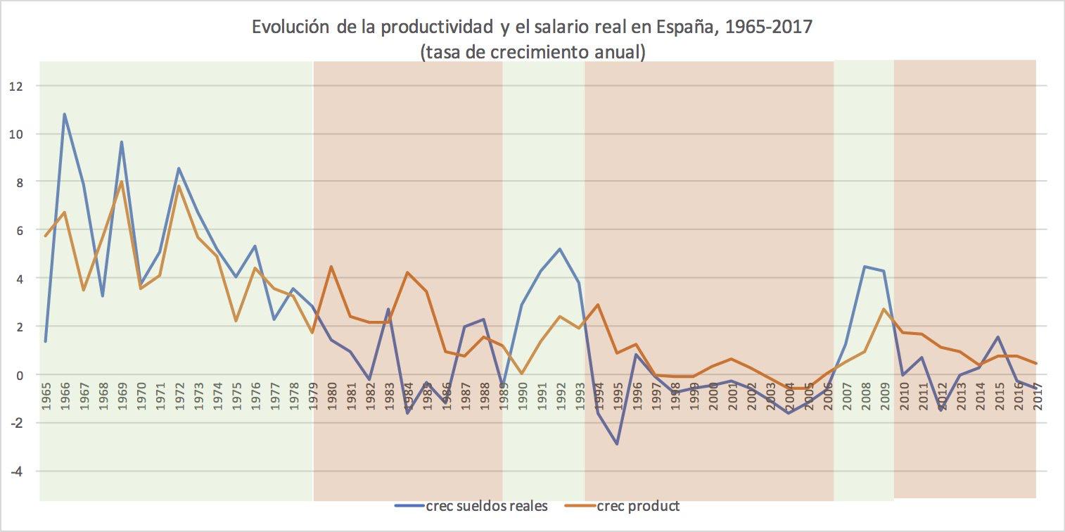 Españ crecimiento sueldos reales vs productividad Chart