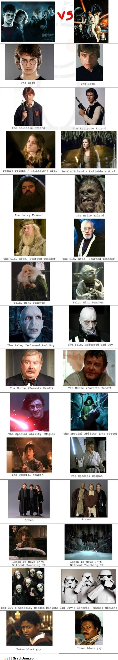 Harry Potter Vs Star Wars Similarities Or Coincidence Star Wars Humor Harry Potter Funny Harry And Hermione