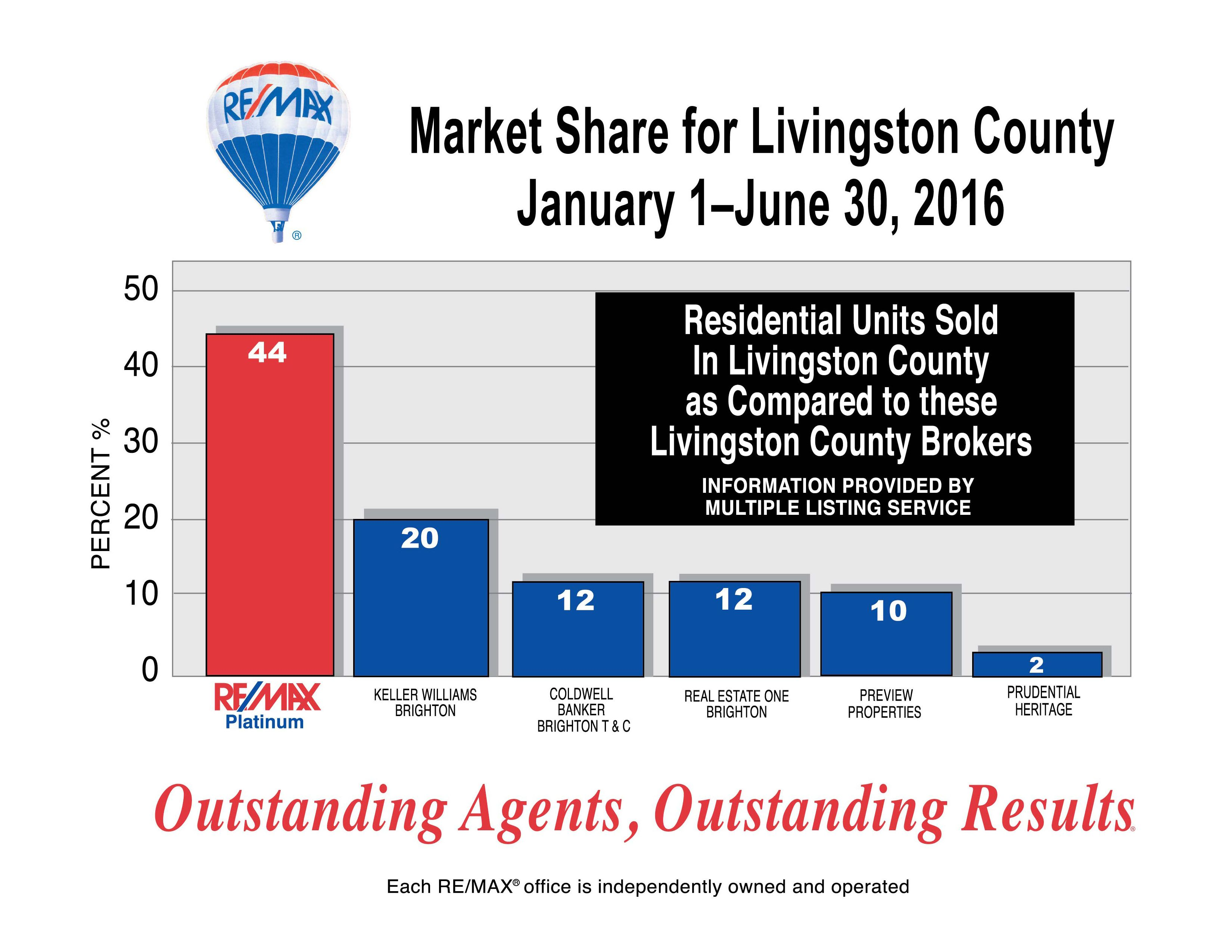 Re Max Platinum Market Share Report January Through June 2016 Ytd Livingston County Real Estate One Remax