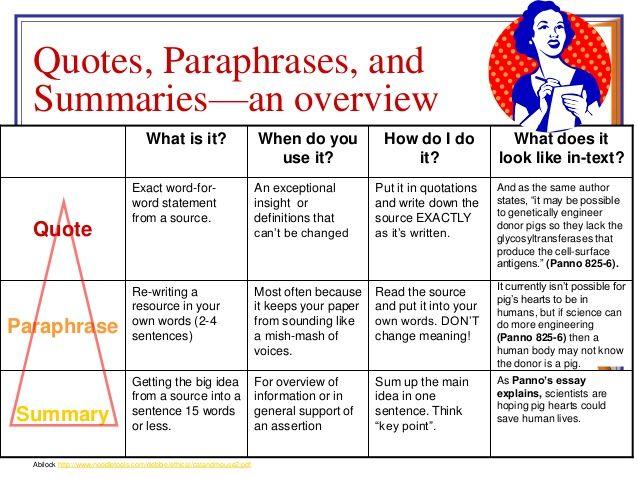 Quoting Paraphrasing Summarizing Text Evidence Plagiarism Study Skills Engineering
