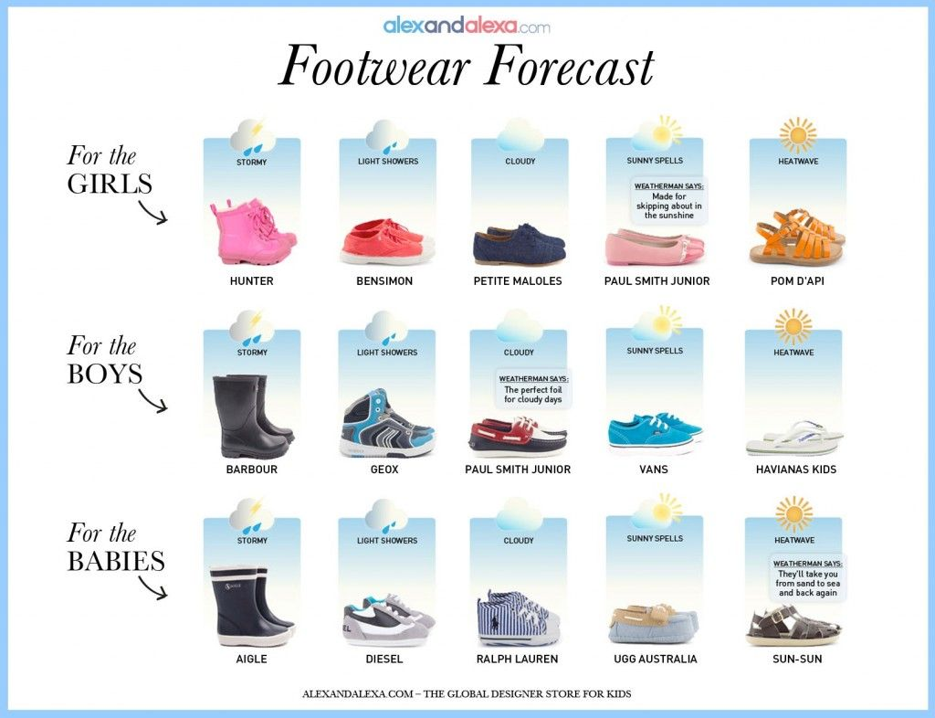 Footwear Forecast - Our favourite designer shoes for kids
