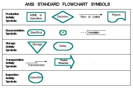 Flowchart symbols and their meanings ansi standard flowchart