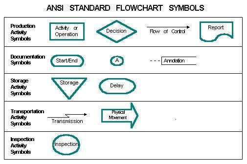 Ansi Standard Flowchart Symbols Iso Standards Pinterest