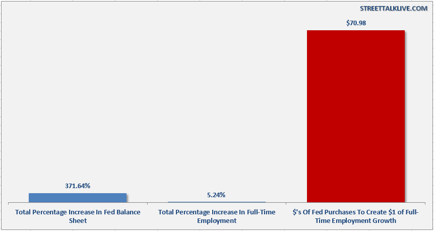 Fed-Balance-Sheet-vs-FT-Employment-072114.PNG (861×458)
