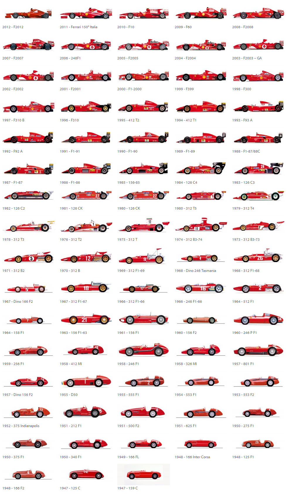The Evolution Of Singleseaters Ferrari Com Ferrari Car Ferrari Racing Race Cars