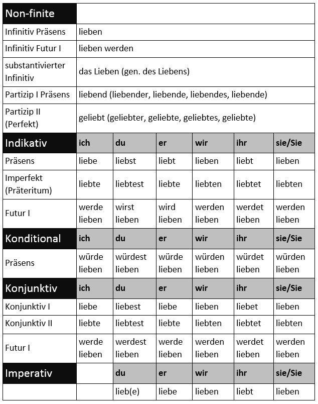 german for beginners how to conjugate regular verbs learn german verbs grammar german. Black Bedroom Furniture Sets. Home Design Ideas