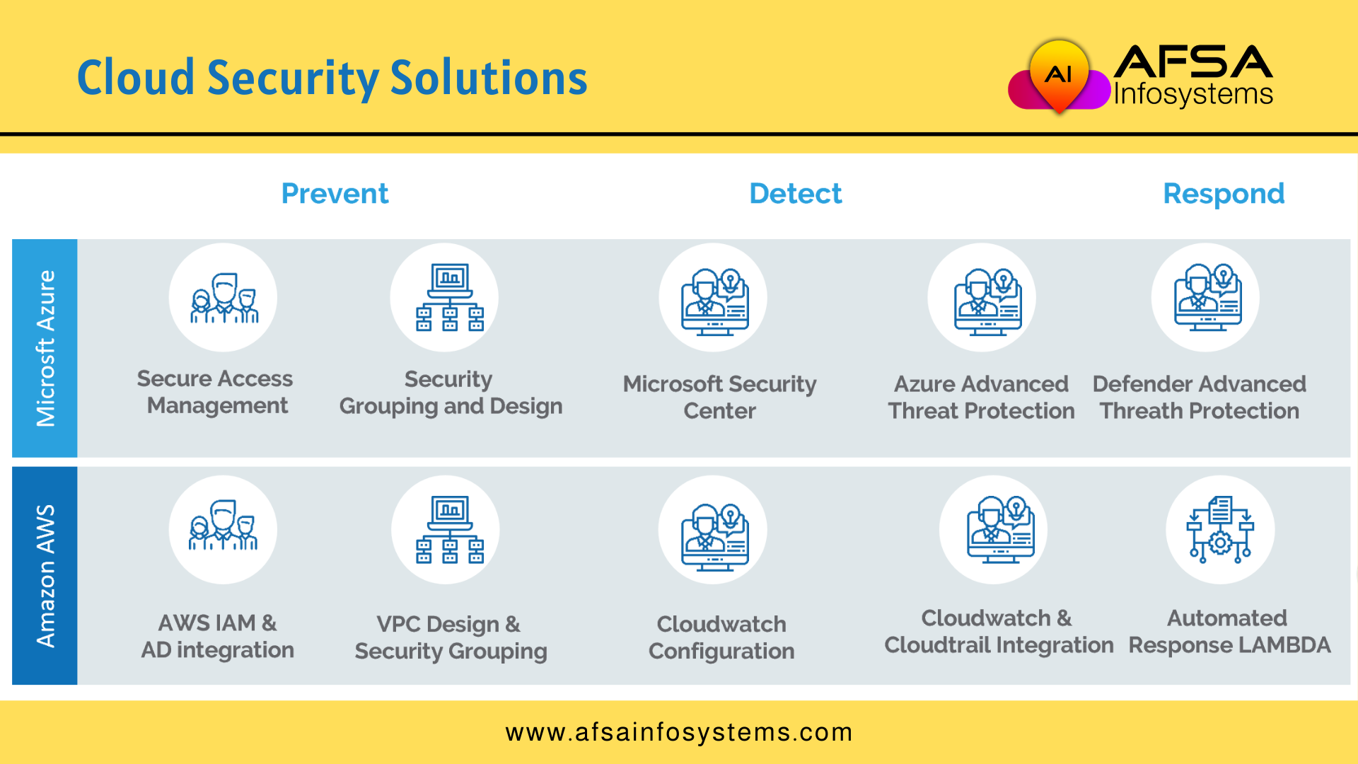 Aws Azure Cloud Security Solutions Security Solutions Solutions Hybrid Cloud