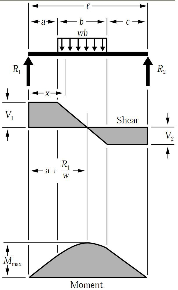 shear force bending moment diagram for uniformly distributed load rh pinterest com bending moment diagram uniformly distributed load shear moment diagram distributed load