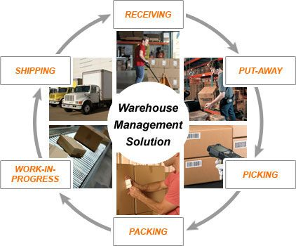 Global Warehouse Management Systems Wms Market Research