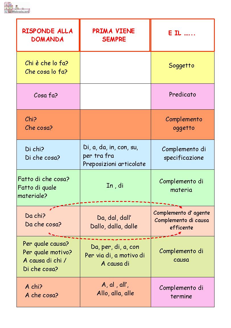 Tabella dell 39 analisi grammaticale cerca con google for Complemento d arredo in inglese