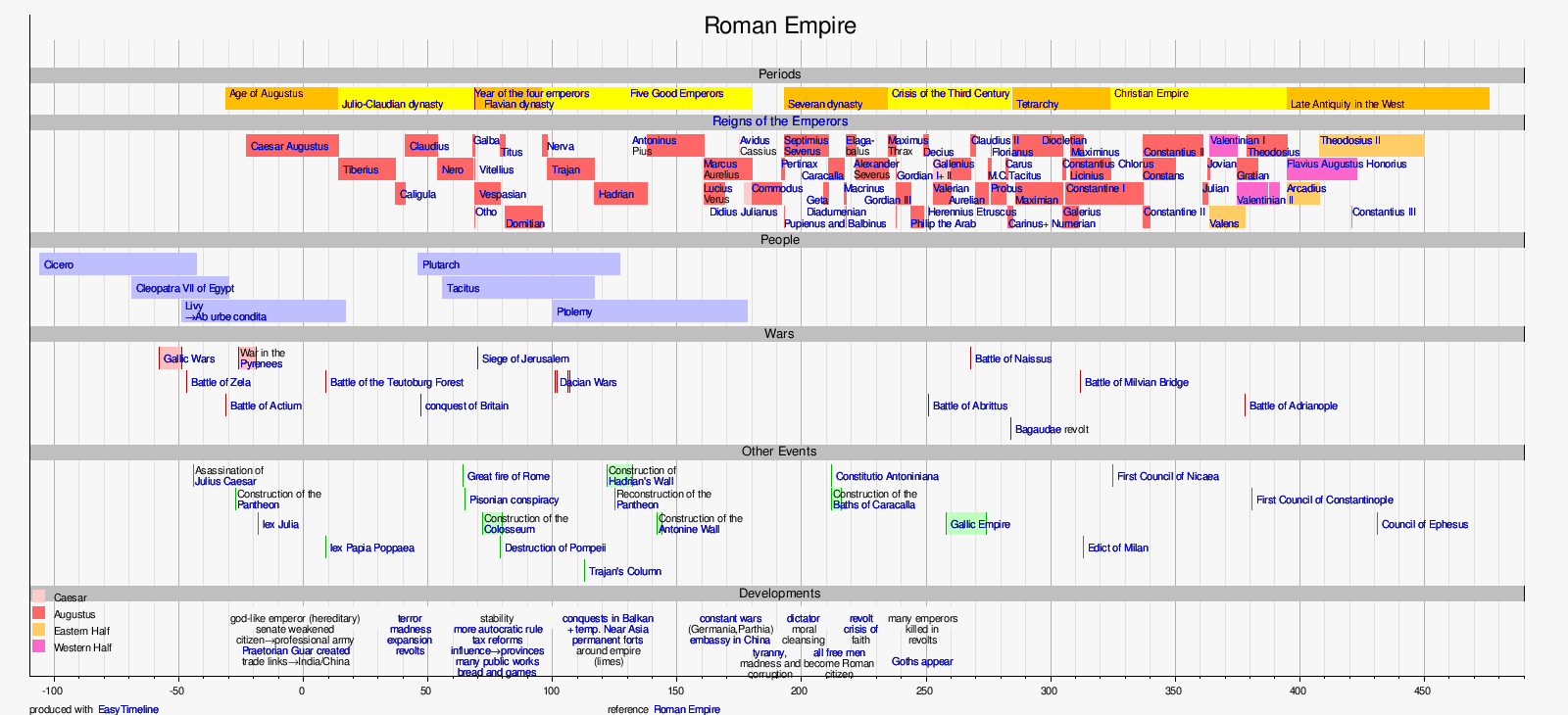 User:Dschwen/Works in progress/Timeline of the Roman Empire ...