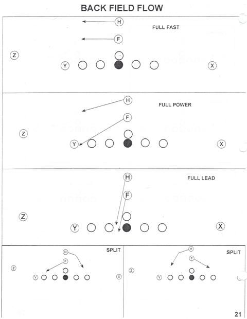 Offensive Formations That Defense Players Need To Know Football