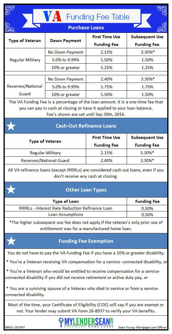 VA Funding Fee Table Funding fee amounts for first time and repeat