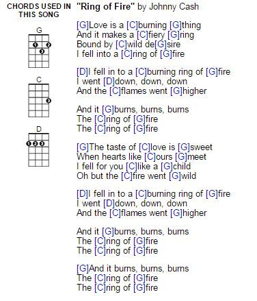 ring of fire ukulele chords ukulele songs ukulele songs ukulele chords ukulele chords songs. Black Bedroom Furniture Sets. Home Design Ideas