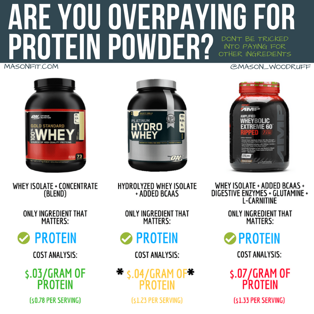 Comparison Of Optimum Nutrition Gold Standard Whey And Hydrowhey And Gn Wheybolic