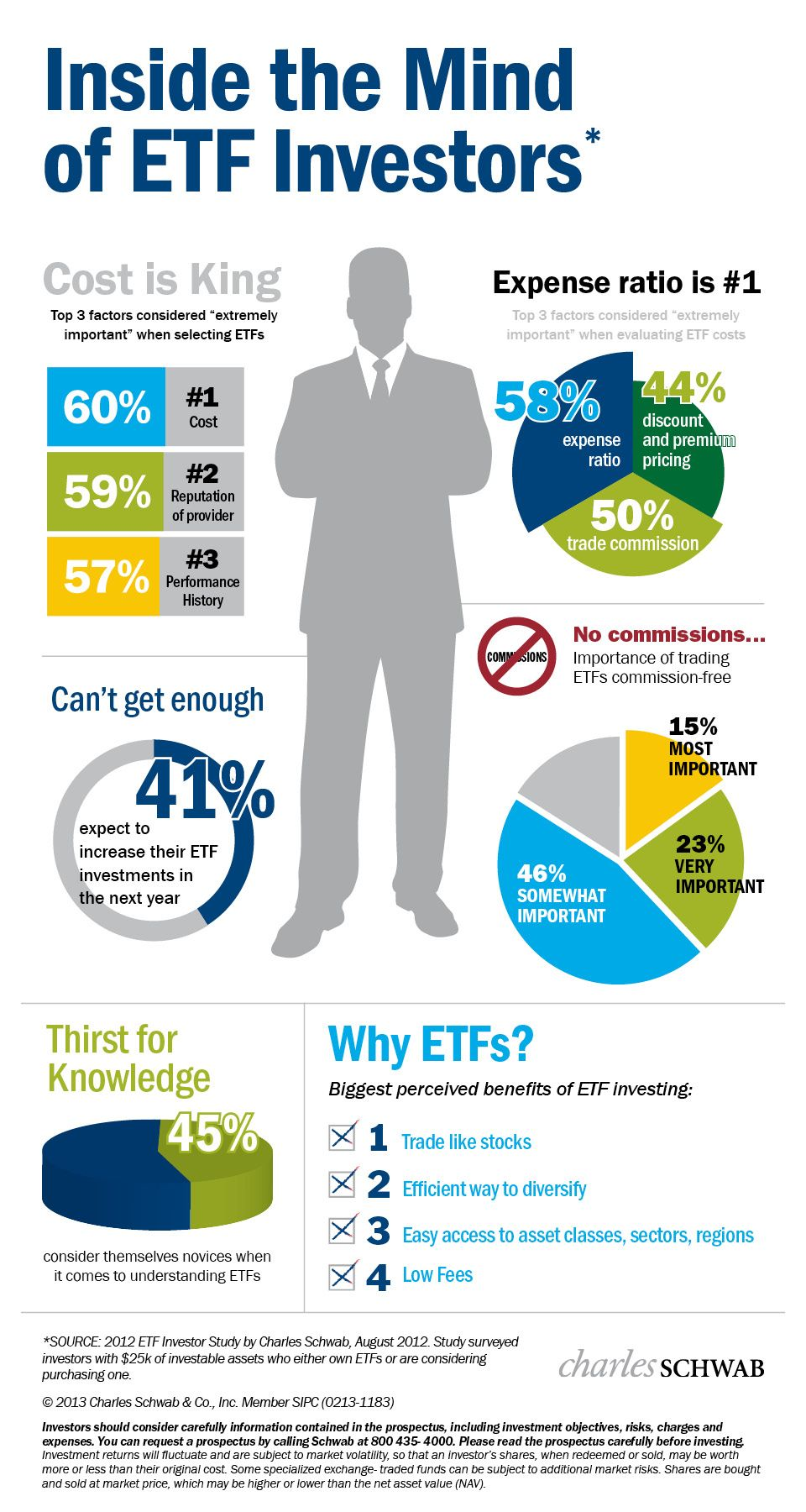 Inside The Mind Of Etf Investors With Images Investing