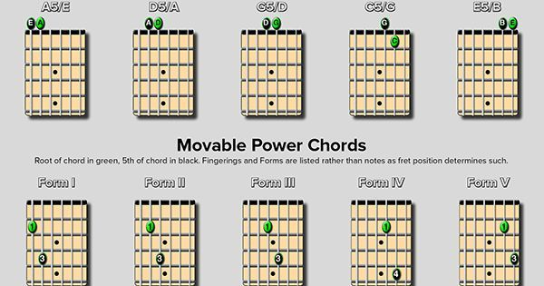 Power Chords Chart - Open and Moveable Shapes | Power chords ...